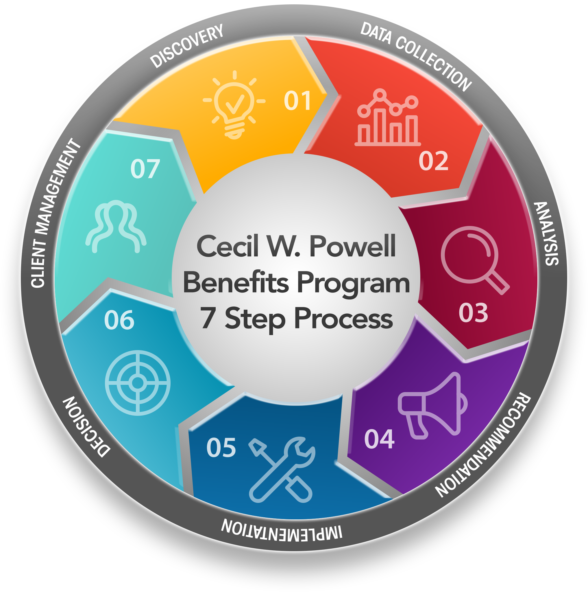 Cecil W. Powell & Company - Employee Benefits - Group ...